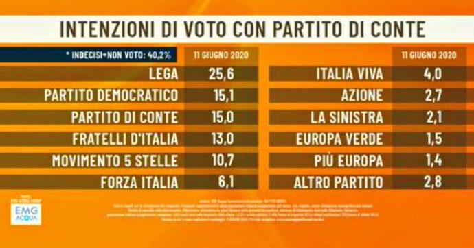 Sondaggi, per Emg-Acqua il partito di Conte può valere il 15%. E potrebbe fare anche vincere l'alleanza centrosinistra-M5s sul centrodestra
