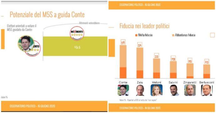 Sondaggi, cala la Lega: ormai è davanti al Pd solo di 2 punti. M5s, +5% da altri schieramenti con Conte leader (ma -3% dagli elettori attuali)