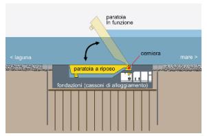2. Lo schema di funzionamento delle paratoie alloggiate in cassoni di calcestruzzo sul fondo del mare, che si alzano