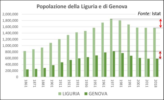 Liguria, puntiamo sulle antiche strade statali per risolvere