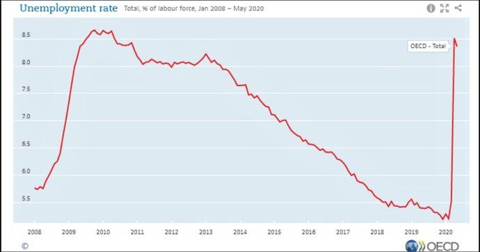 """Coronavirus, Ocse: """"Nel primo trimestre tasso di occupazione in calo per la prima volta dal 2013: scende a 68,6%. Più colpiti i giovani"""""""