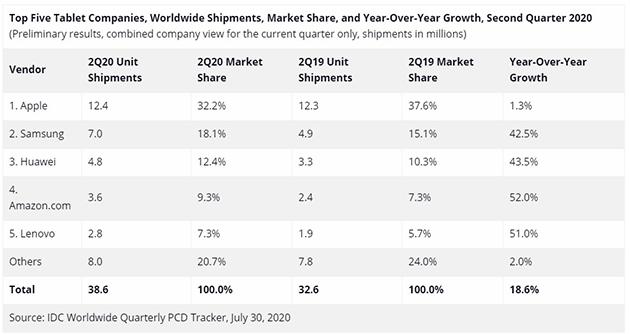 I tablet escono vincitori dal lockdown: +18,6% nel secondo trimestre 2020