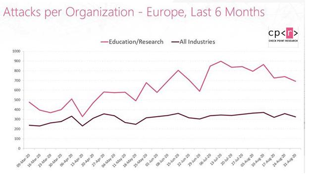 Università nel mirino degli hacker, in Europa attacchi aumentati del 24%