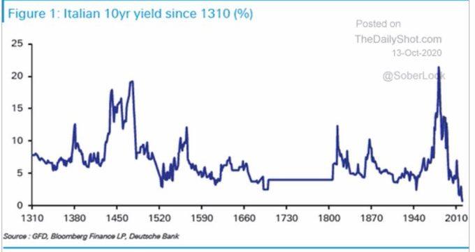 I tassi italiani mai così bassi (almeno) dal 1310. Rendimenti sui decennali ai minimi da sette secoli. E non è uno scherzo
