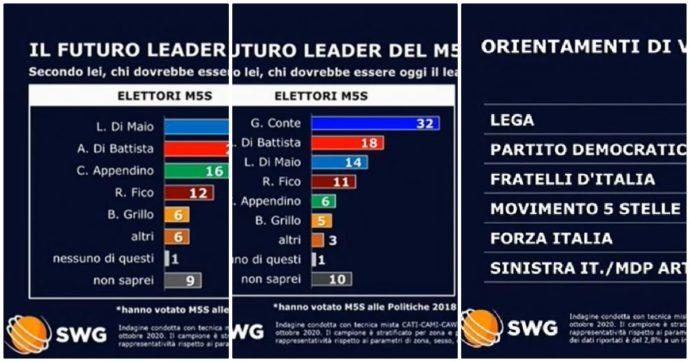 """Sondaggi, per un elettore M5s su 3 il leader dovrebbe essere Di Maio. Partiti, in rialzo solo i """"piccoli"""", da Forza Italia a Leu e Italia Viva"""