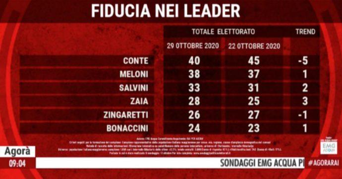 Sondaggi, il premier Giuseppe Conte ha perso 5 punti nell'ultima settimana ma col 40% è ancora il leader che riscuote più fiducia