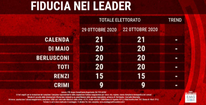 Il premier Giuseppe Conte pronto a presentare le dimissioni