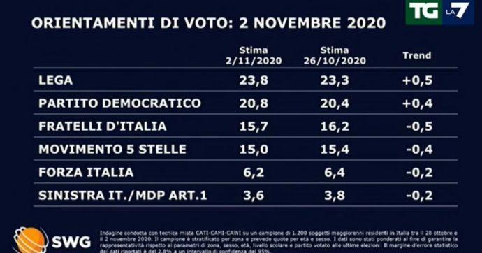 Sondaggi, la Lega riprende quota e il Pd tiene il passo. Frenata dei Fratelli d'Italia e del M5s