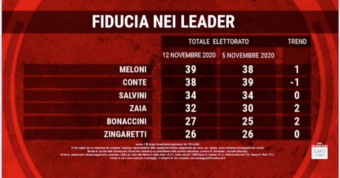 Sondaggi, Meloni scavalca Conte: è la leader preferita dagli italiani. Crescono Zaia e Bonaccini. Cala la fiducia nel governo: -1%