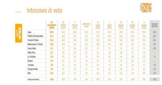 Sondaggi, il Pd si avvicina alla Lega: Carroccio avanti dello 0,6%. Conte è ancora il leader con maggiore fiducia (54%), Zaia a un solo punto