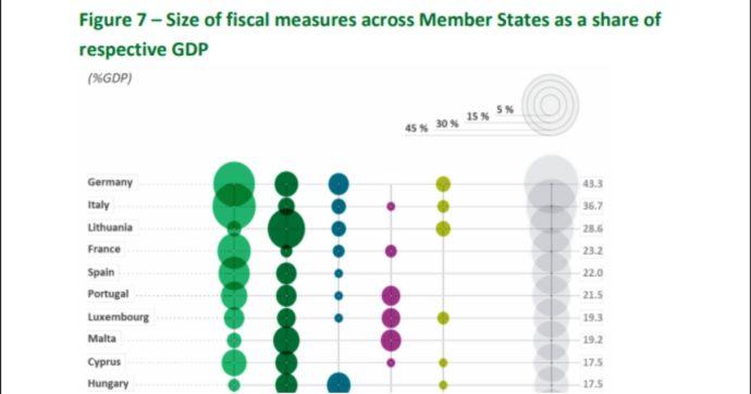 Corte dei Conti Ue: 'Tra febbraio e luglio misure per 3.500 miliardi e debiti in salita. Difficile tornare a vecchia disciplina di bilancio'