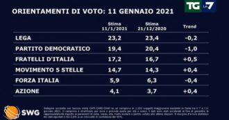 Sondaggi, la crisi di governo mette il turbo a Fratelli d'Italia: è a 2 punti dal Pd che perde un punto in 20 giorni. Renzi scende, Leu sale
