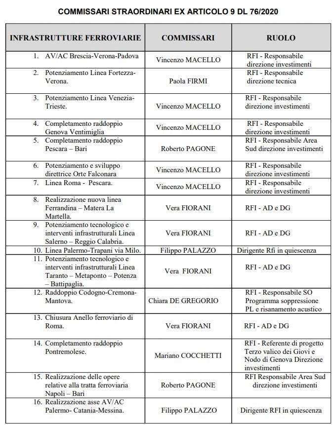 30 Commissari per 59 opere: lista nomi/ Strade e ferrovie dopo scontro Renzi Conte