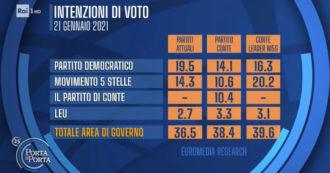 Sondaggi, il Movimento 5 stelle è al 20,2% (e davanti al Pd) con Conte leader. Se il premier corre da solo, la sua lista oltre il 10