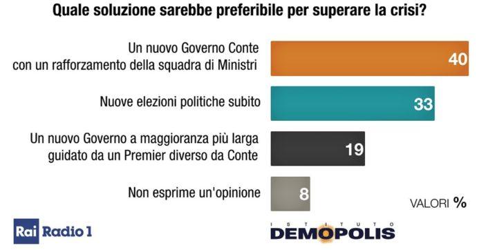 """Sondaggi, il 40% vorrebbe un governo Conte """"rafforzato"""". Uno su 3 il voto anticipato. Per il 56% la scelta di Renzi è stata inopportuna"""