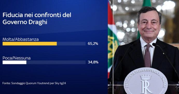 Sondaggi, oltre sei italiani su dieci hanno fiducia nel governo Draghi. Per il 56,8% sarà in continuità con Conte