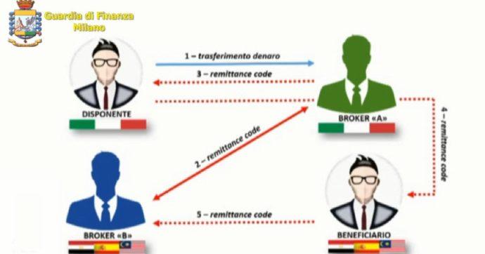 Milano, la rete abusiva dell'hawala per ripulire il denaro sporco: 16 arresti della Finanza