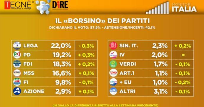 Sondaggi, la fiducia in Draghi è scesa dell'8% in due mesi. Tra i leader crescono Meloni, Conte e Letta. Partiti: avanzano Pd e M5s