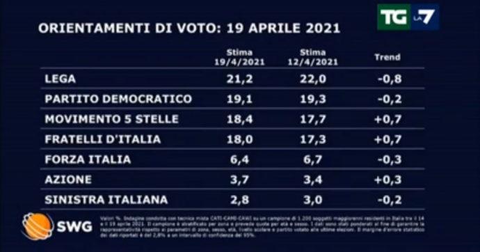 Sondaggi, la Lega perde lo 0,8% e cala al 21,2: ora Pd, M5s e Fratelli d'Italia sono a 2-3 punti di distanza. Risale Azione di Calenda