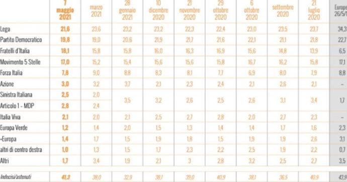 Sondaggi, da marzo a oggi la Lega perde il 2% e Fdi guadagna il 2,3: ora sono a meno di 4 punti di distanza. Pd e M5s in recupero