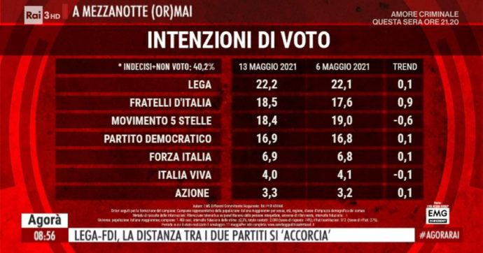 Sondaggi, Fratelli d'Italia sorpassa anche i 5 stelle ed è secondo partito: la Lega è a meno di 4 punti. In lieve crescita la fiducia nel governo