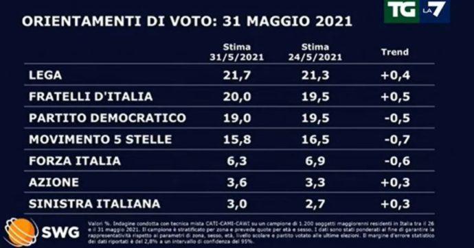 Sondaggi, giù Pd, M5s e Forza Italia. Fratelli d'Italia tocca il 20 per cento: la Lega è a meno di 2 punti. Indecisi e non voto insieme al 43%