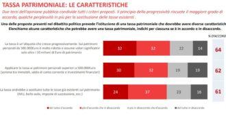 Sondaggi, aumentano i favorevoli alla patrimoniale: due su tre condividono quella di Sinistra italiana. Pure elettori di Lega e Fdi