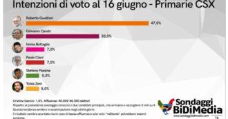 """Sondaggi primarie Roma, Gualtieri avanti col 47%, insegue Caudo al 28. Ma con l'incognita sull'affluenza """"potrebbero esserci sorprese"""""""
