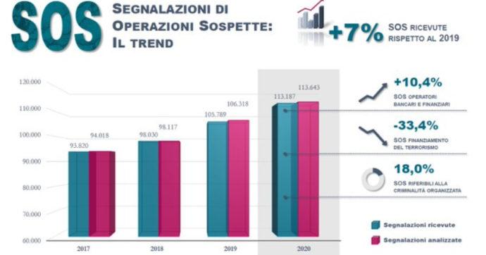 """Pandemia e recovery plan, allarme di Bankitalia: """"Cresciute le segnalazioni di sospetto riciclaggio. Fronteggiare criminalità, punta a interventi pubblici"""""""