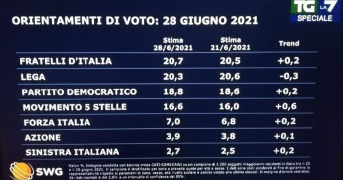 Sondaggi, Fratelli d'Italia supera la Lega: ora è il primo partito. M5s guadagna uno 0,6% nella settimana dello scontro Grillo-Conte