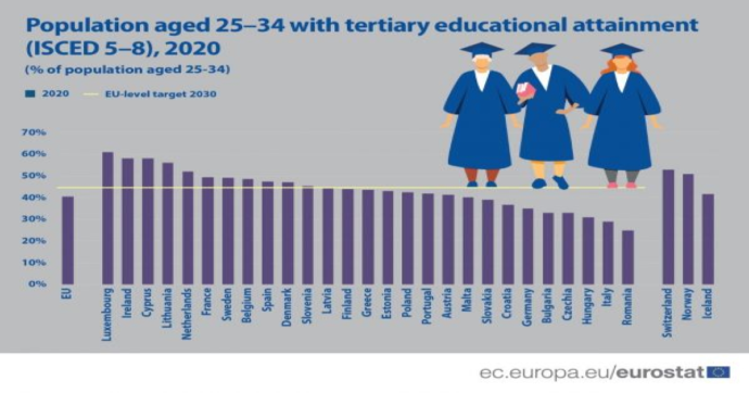 Eurostat: Italia penultima in Ue per quota di laureati tra i 25 e i 34 anni: solo il 29%. Peggio di noi solo la Romania