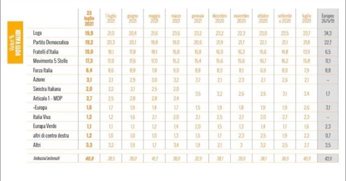 Sondaggi Ixè: Lega, Pd e Fratelli d'Italia sono a meno di un punto di differenza. M5s rimane quarto in lieve crescita