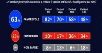 Sondaggi, quasi 2 su 3 a favore dell'obbligo vaccinale. Maggioranza di sì anche tra gli elettori della Lega